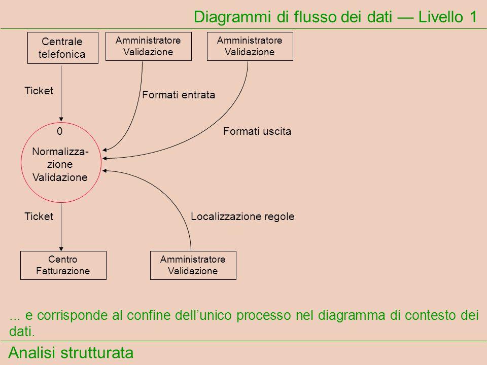 Analisi strutturata Diagrammi di flusso dei dati Livello 1... e corrisponde al confine dellunico processo nel diagramma di contesto dei dati. Ticket F