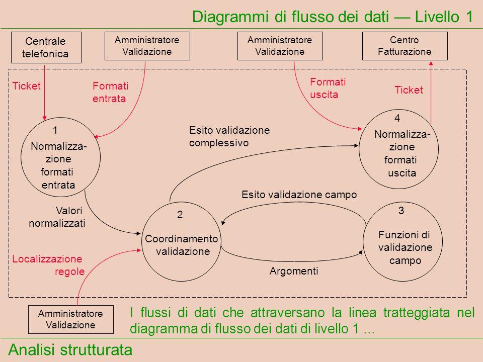 Analisi strutturata Diagrammi di flusso dei dati Livello 1 I flussi di dati che attraversano la linea tratteggiata nel diagramma di flusso dei dati di
