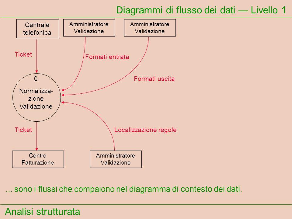 Analisi strutturata Diagrammi di flusso dei dati Livello 1... sono i flussi che compaiono nel diagramma di contesto dei dati. Ticket Formati entrata F