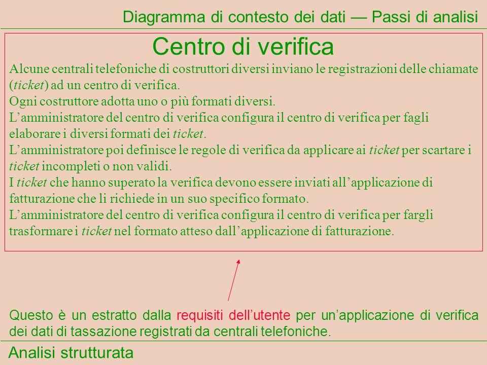 Analisi strutturata Diagramma di contesto dei dati Ticket Formati entrata Formati uscita TicketLocalizzazione regole Vicino ad ogni arco cè il nome del flusso Centrale telefonica Amministratore Validazione Amministratore Validazione Amministratore Validazione Centro Fatturazione 0 Normalizza- zione Validazione