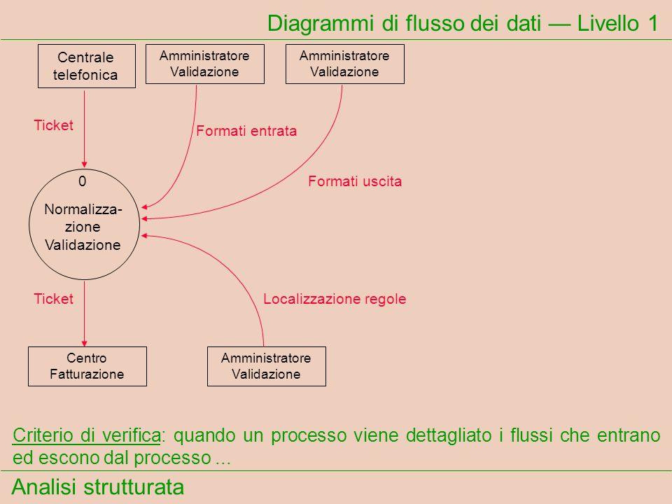 Analisi strutturata Diagrammi di flusso dei dati Livello 1 Criterio di verifica: quando un processo viene dettagliato i flussi che entrano ed escono d