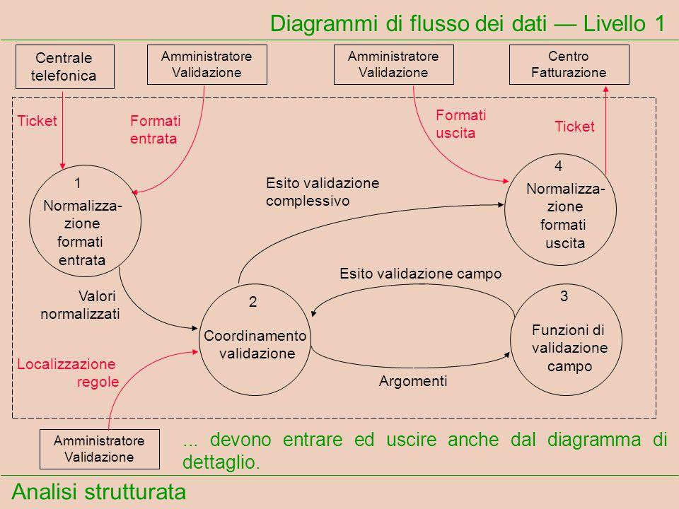 Analisi strutturata Diagrammi di flusso dei dati Livello 1... devono entrare ed uscire anche dal diagramma di dettaglio. Centrale telefonica TicketFor