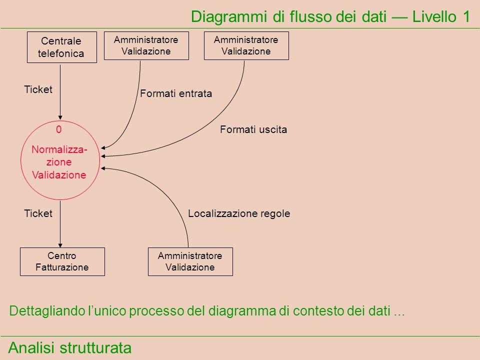 Analisi strutturata Diagrammi di flusso dei dati Livello 1 Dettagliando lunico processo del diagramma di contesto dei dati... Ticket Formati entrata F