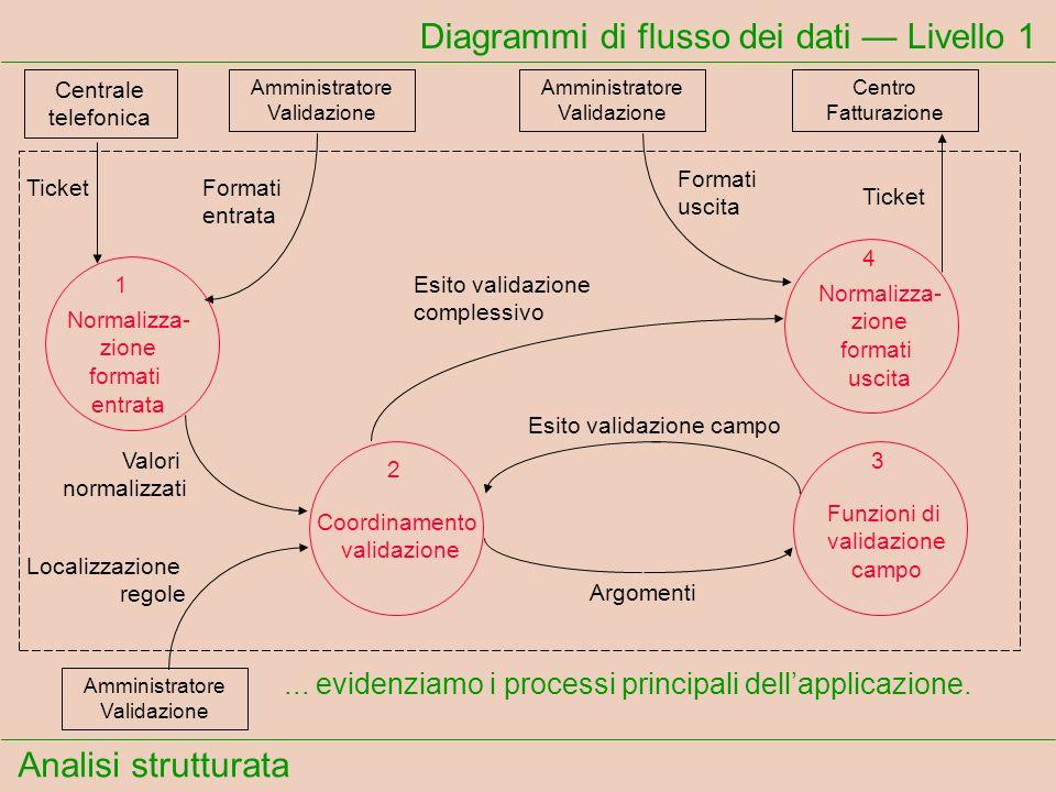 Analisi strutturata... evidenziamo i processi principali dellapplicazione. Diagrammi di flusso dei dati Livello 1 Centrale telefonica TicketFormati en
