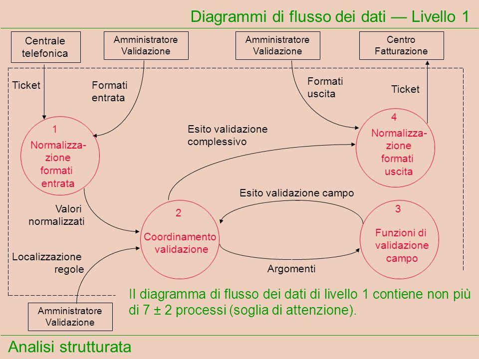 Analisi strutturata Diagrammi di flusso dei dati Livello 1 Centrale telefonica TicketFormati entrata Amministratore Validazione 1 Normalizza- zione fo
