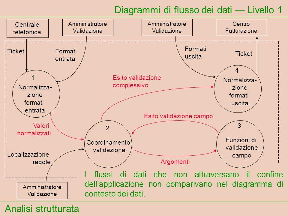 Analisi strutturata Diagrammi di flusso dei dati Livello 1 I flussi di dati che non attraversano il confine dellapplicazione non comparivano nel diagr