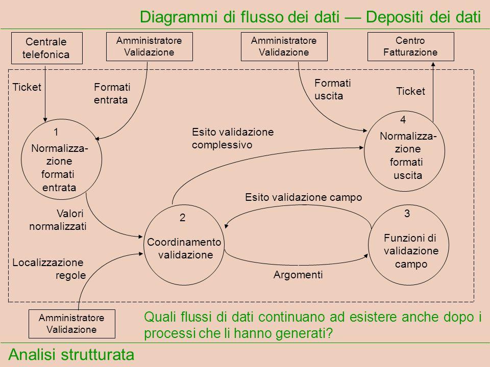 Analisi strutturata Diagrammi di flusso dei dati Depositi dei dati Quali flussi di dati continuano ad esistere anche dopo i processi che li hanno gene