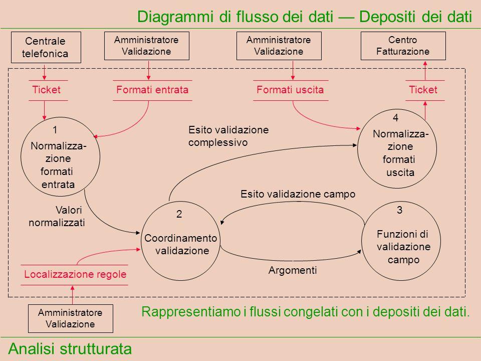 Analisi strutturata Diagrammi di flusso dei dati Depositi dei dati Rappresentiamo i flussi congelati con i depositi dei dati. Centrale telefonica Ammi