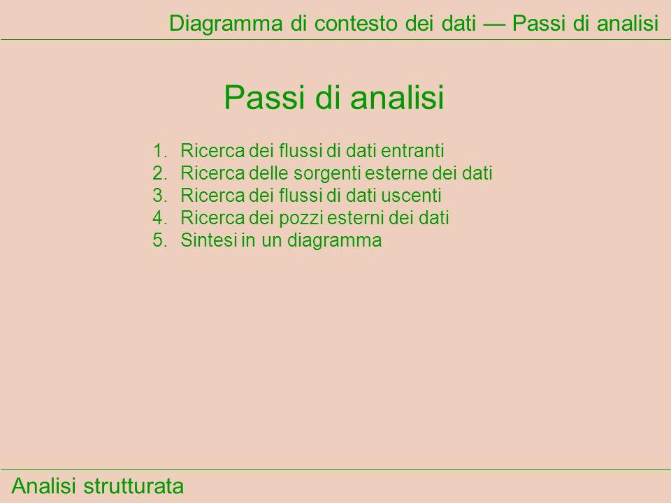 Analisi strutturata Diagramma di contesto dei dati Passi di analisi Passi di analisi 1.Ricerca dei flussi di dati entranti 2.Ricerca delle sorgenti esterne dei dati 3.Ricerca dei flussi di dati uscenti 4.Ricerca dei pozzi esterni dei dati 5.Sintesi in un diagramma