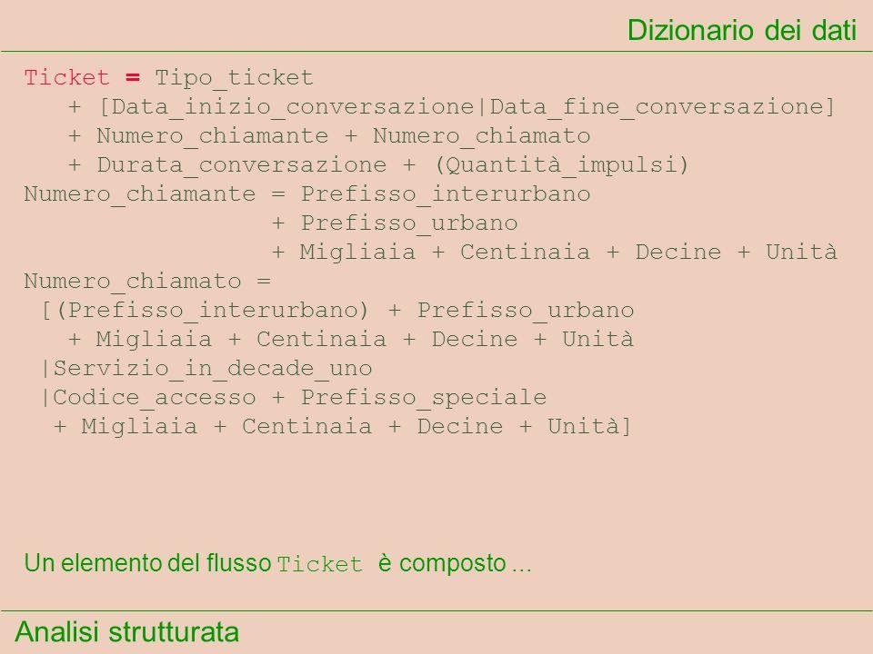 Analisi strutturata Dizionario dei dati Un elemento del flusso Ticket è composto... Ticket = Tipo_ticket + [Data_inizio_conversazione|Data_fine_conver