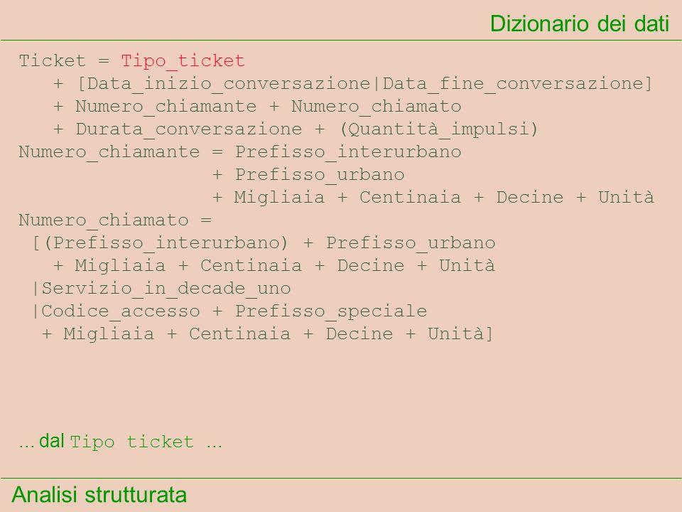 Analisi strutturata Dizionario dei dati... dal Tipo ticket... Ticket = Tipo_ticket + [Data_inizio_conversazione|Data_fine_conversazione] + Numero_chia