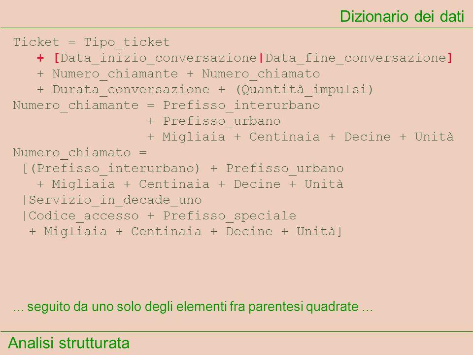 Analisi strutturata Dizionario dei dati... seguito da uno solo degli elementi fra parentesi quadrate... Ticket = Tipo_ticket + [Data_inizio_conversazi