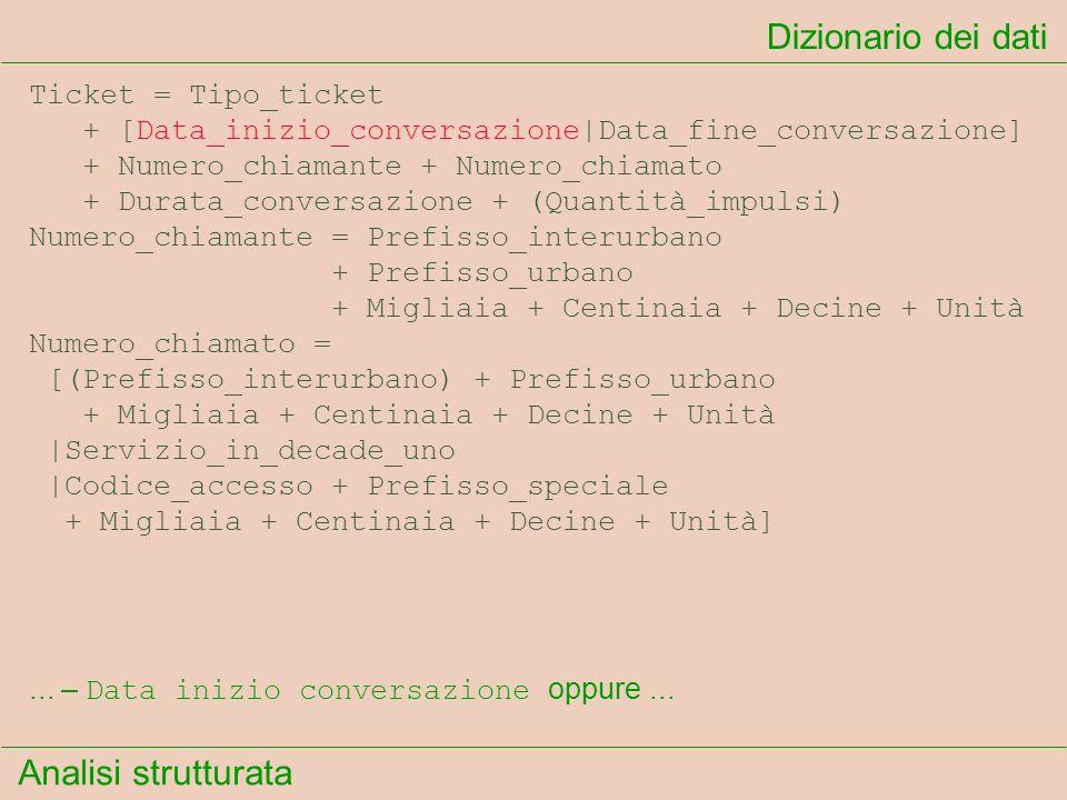 Analisi strutturata Dizionario dei dati... – Data inizio conversazione oppure... Ticket = Tipo_ticket + [Data_inizio_conversazione|Data_fine_conversaz