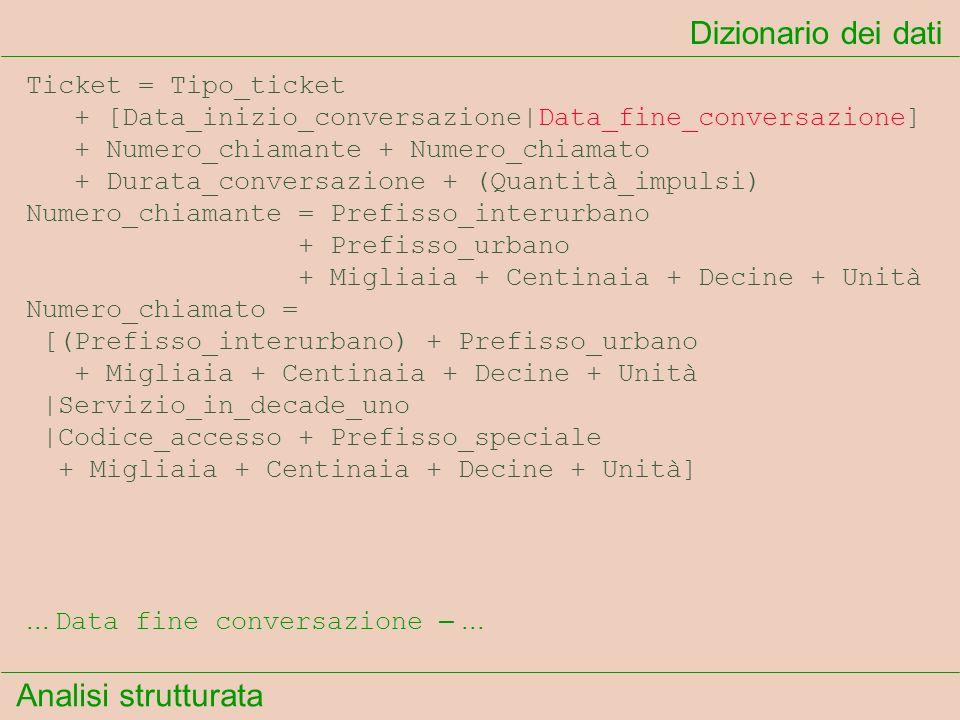 Analisi strutturata Dizionario dei dati... Data fine conversazione –... Ticket = Tipo_ticket + [Data_inizio_conversazione Data_fine_conversazione] + N