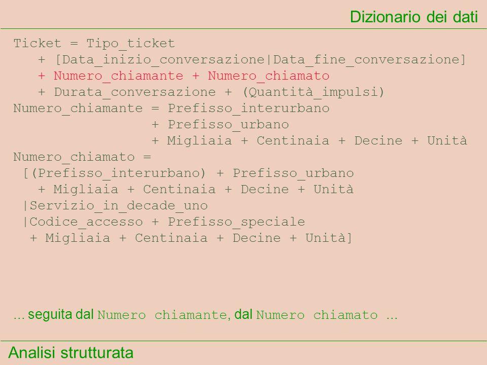 Analisi strutturata Dizionario dei dati... seguita dal Numero chiamante, dal Numero chiamato... Ticket = Tipo_ticket + [Data_inizio_conversazione|Data