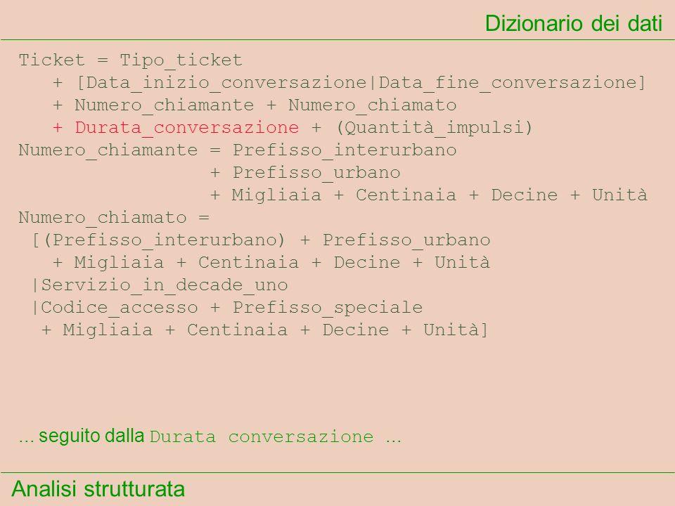 Analisi strutturata Dizionario dei dati... seguito dalla Durata conversazione... Ticket = Tipo_ticket + [Data_inizio_conversazione Data_fine_conversaz