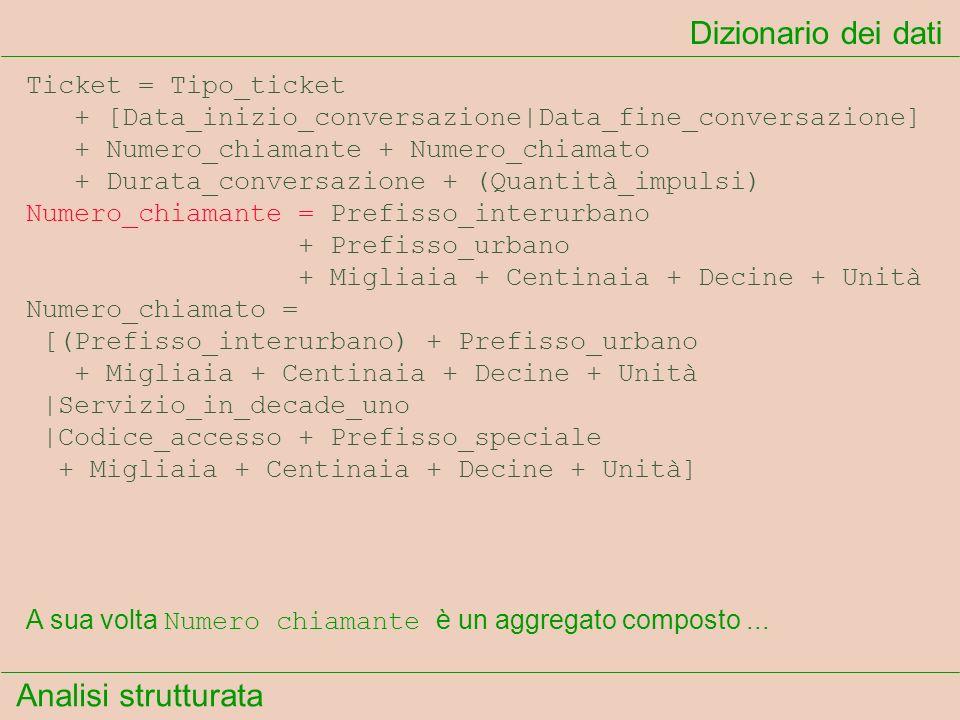 Analisi strutturata Dizionario dei dati A sua volta Numero chiamante è un aggregato composto... Ticket = Tipo_ticket + [Data_inizio_conversazione|Data