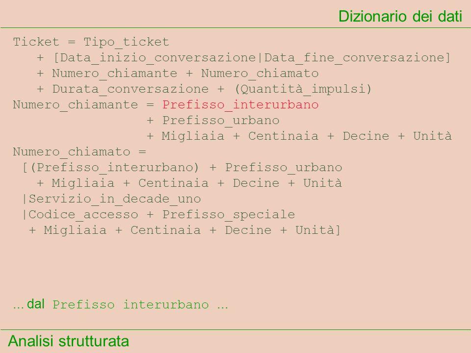 Analisi strutturata Dizionario dei dati... dal Prefisso interurbano... Ticket = Tipo_ticket + [Data_inizio_conversazione|Data_fine_conversazione] + Nu
