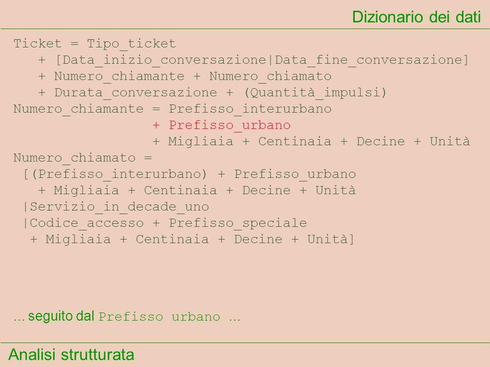 Analisi strutturata Dizionario dei dati... seguito dal Prefisso urbano... Ticket = Tipo_ticket + [Data_inizio_conversazione|Data_fine_conversazione] +