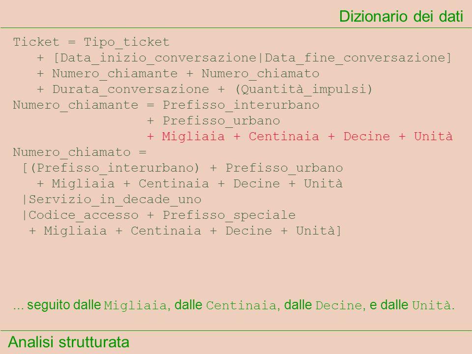 Analisi strutturata Dizionario dei dati... seguito dalle Migliaia, dalle Centinaia, dalle Decine, e dalle Unità. Ticket = Tipo_ticket + [Data_inizio_c