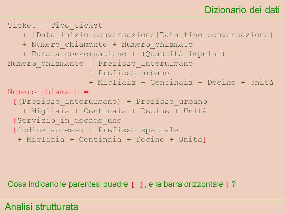 Analisi strutturata Dizionario dei dati Cosa indicano le parentesi quadre [ ], e la barra orizzontale   ? Ticket = Tipo_ticket + [Data_inizio_conversa