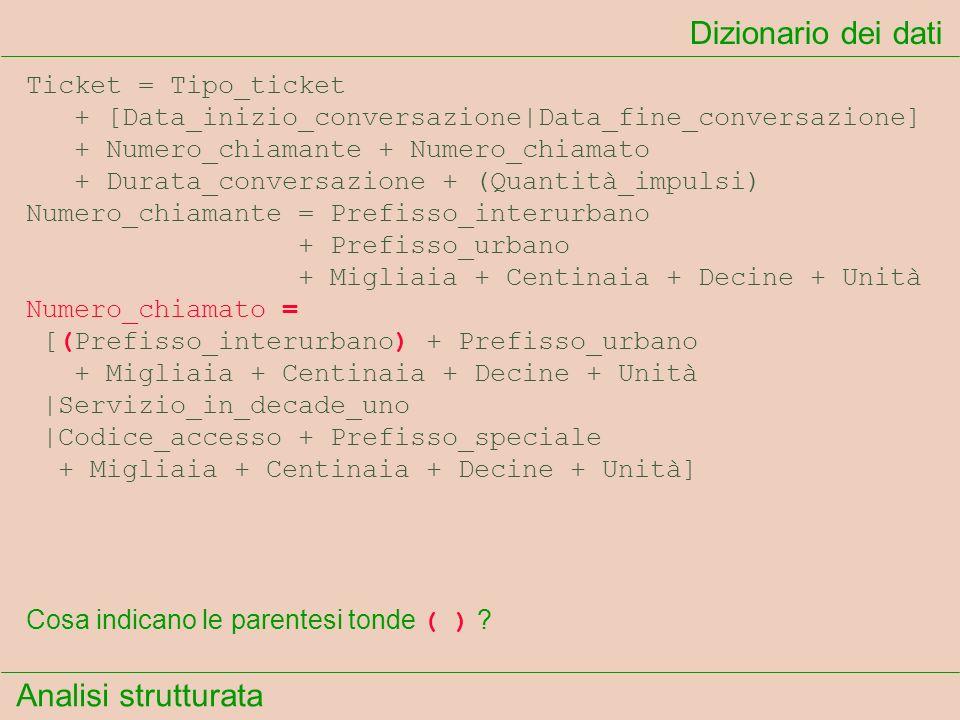 Analisi strutturata Dizionario dei dati Cosa indicano le parentesi tonde ( ) ? Ticket = Tipo_ticket + [Data_inizio_conversazione Data_fine_conversazio
