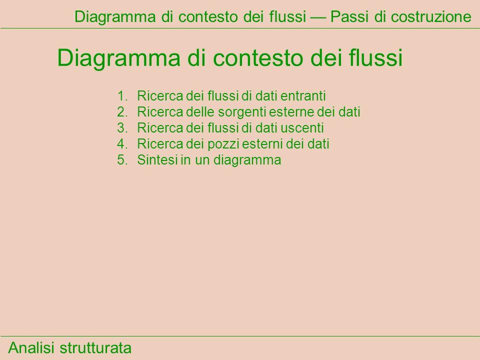 Analisi strutturata Diagramma di contesto dei flussi Passi di costruzione Diagramma di contesto dei flussi 1.Ricerca dei flussi di dati entranti 2.Ric