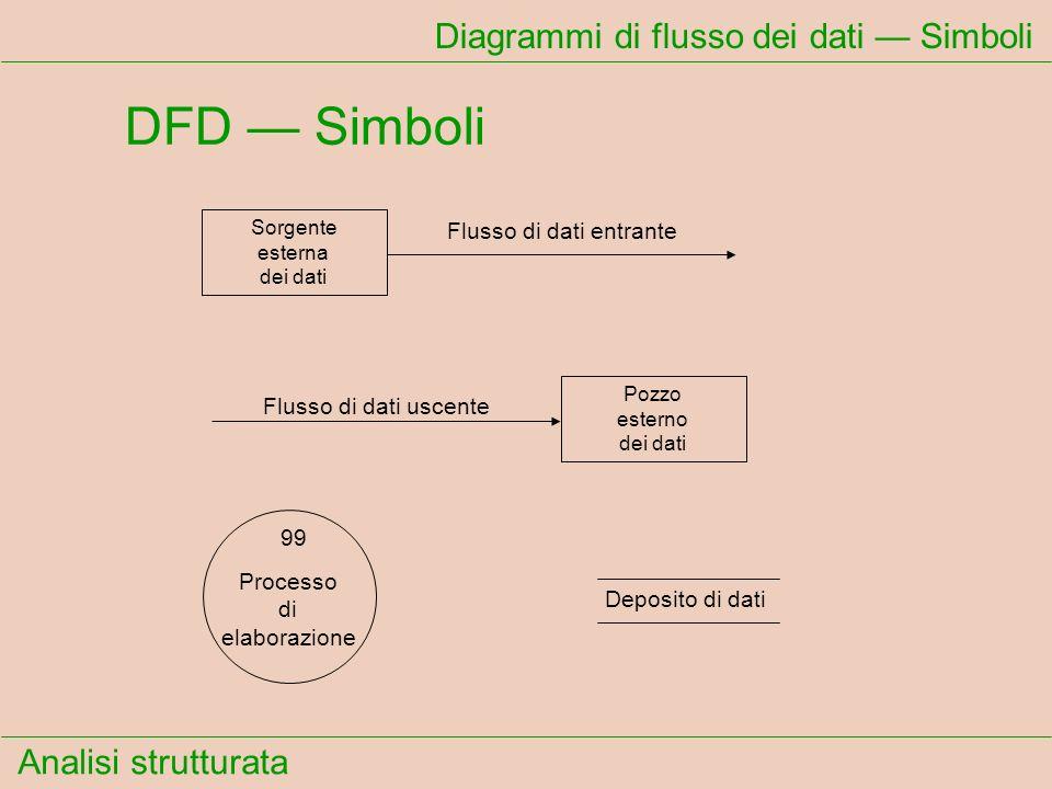 Analisi strutturata Diagrammi di flusso dei dati Simboli DFD Simboli Sorgente esterna dei dati Flusso di dati entrante Pozzo esterno dei dati Flusso d
