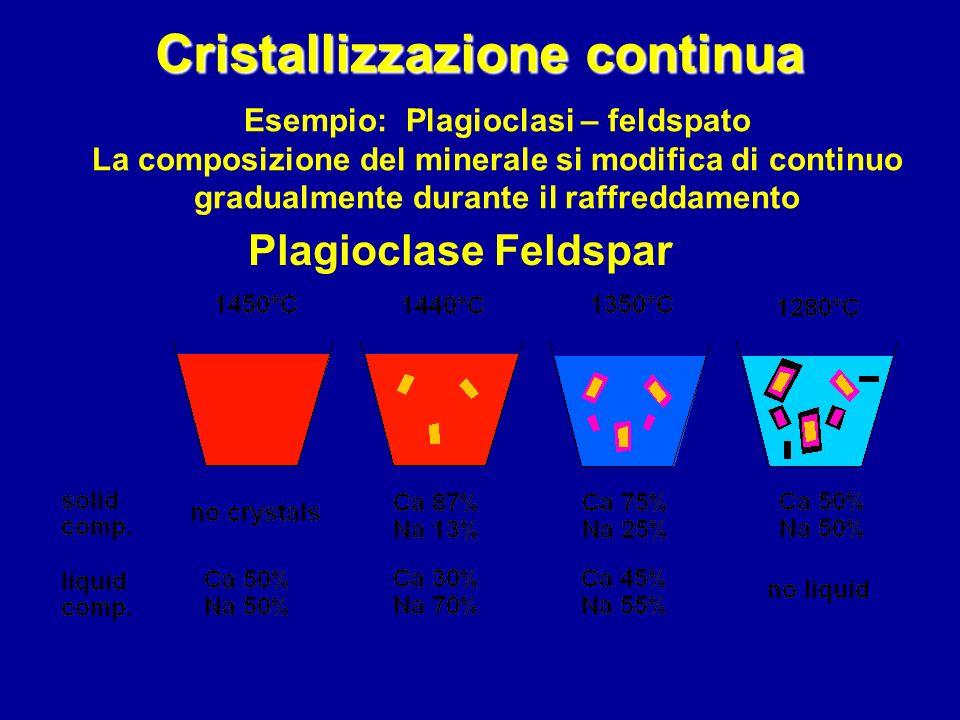 Plagioclase Feldspar Esempio: Plagioclasi – feldspato La composizione del minerale si modifica di continuo gradualmente durante il raffreddamento Cris