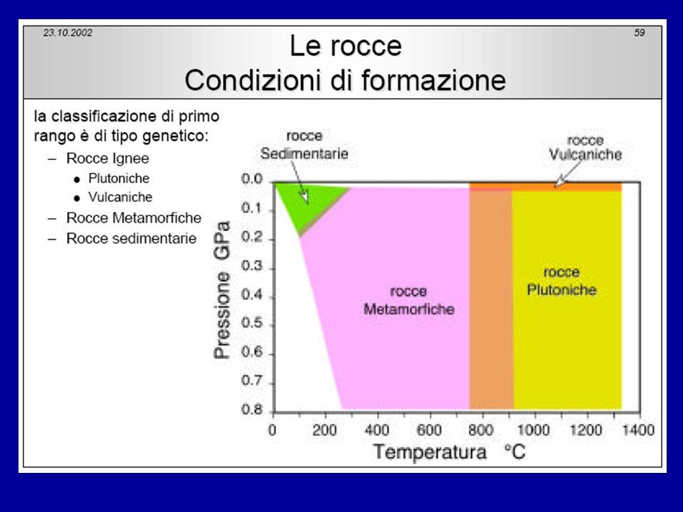 Classificazione delle rocce ignee In base ad una maggiore presenza di magnesium (Mg) + iron (Fe) = rocce femiche (o basiche) silice (Si) = rocce sialiche (o acide)