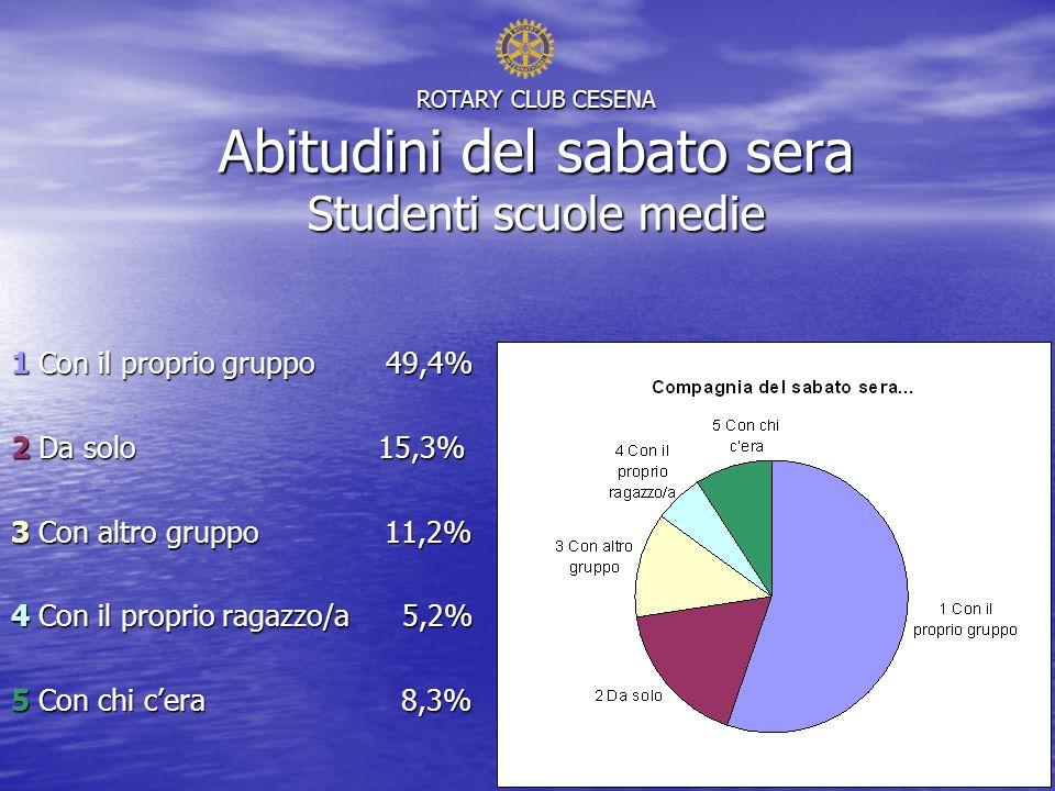 ROTARY CLUB CESENA Abitudini del sabato sera Studenti scuole medie 1 Con il proprio gruppo 49,4% 2 Da solo 15,3% 3 Con altro gruppo 11,2% 4 Con il proprio ragazzo/a 5,2% 5 Con chi cera 8,3%