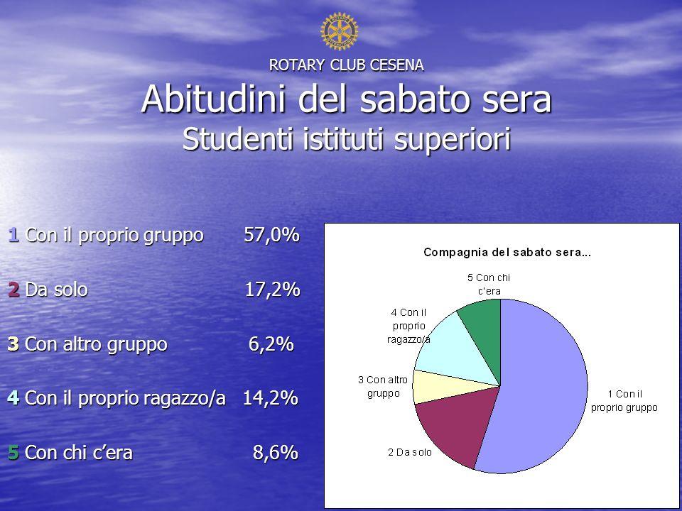 ROTARY CLUB CESENA Abitudini del sabato sera Studenti istituti superiori 1 Con il proprio gruppo 57,0% 2 Da solo 17,2% 3 Con altro gruppo 6,2% 4 Con il proprio ragazzo/a 14,2% 5 Con chi cera 8,6%