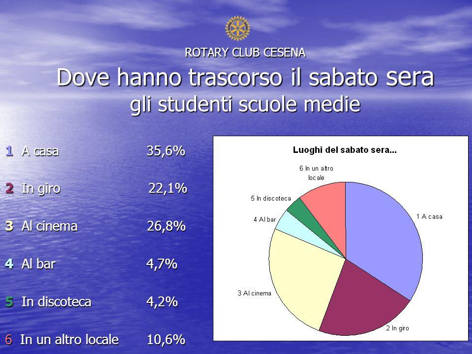 ROTARY CLUB CESENA Dove hanno trascorso il sabato sera gli studenti scuole medie 1 A casa 35,6% 2 In giro 22,1% 3 Al cinema 26,8% 4 Al bar 4,7% 5 In discoteca 4,2% 6 In un altro locale10,6%