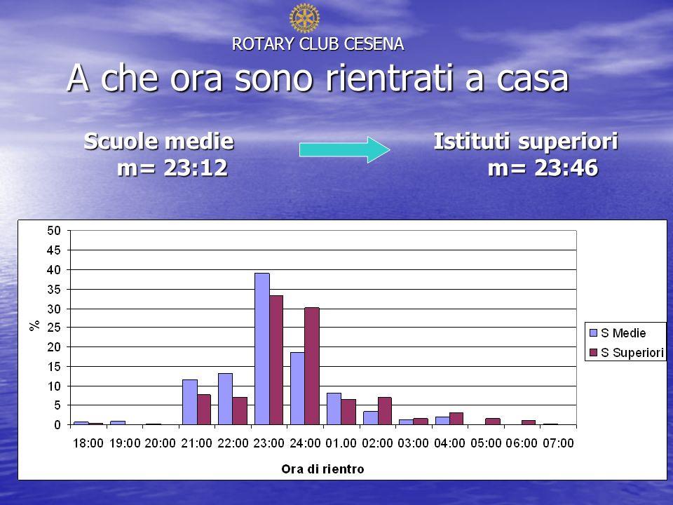 ROTARY CLUB CESENA A che ora sono rientrati a casa Scuole medie Istituti superiori m= 23:12 m= 23:46 m= 23:12 m= 23:46