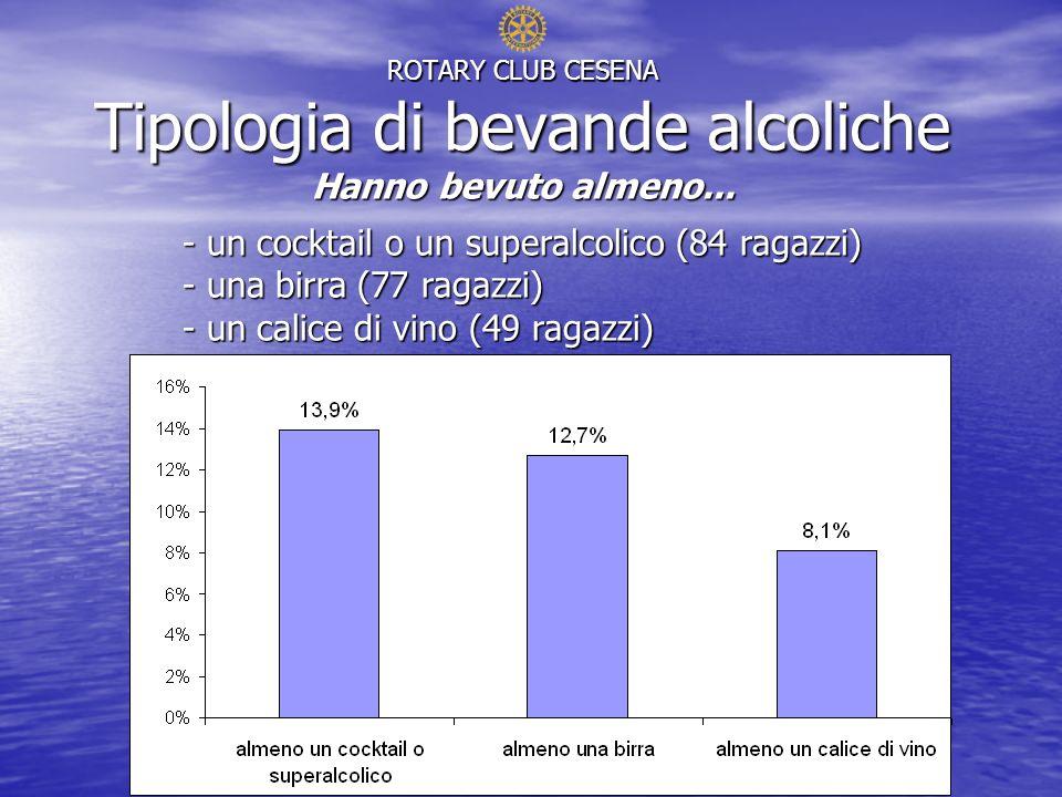 ROTARY CLUB CESENA Tipologia di bevande alcoliche Hanno bevuto almeno...
