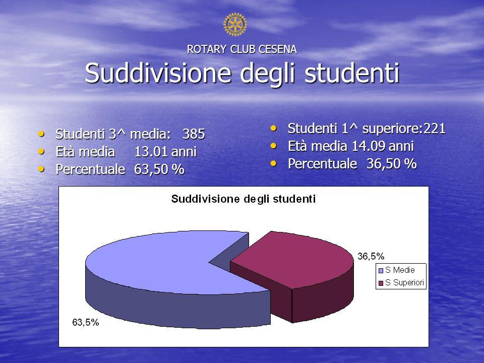 ROTARY CLUB CESENA Suddivisione degli studenti Studenti 3^ media:385 Studenti 3^ media:385 Età media13.01 anni Età media13.01 anni Percentuale63,50 % Percentuale63,50 % Studenti 1^ superiore:221 Studenti 1^ superiore:221 Età media 14.09 anni Età media 14.09 anni Percentuale36,50 % Percentuale36,50 %