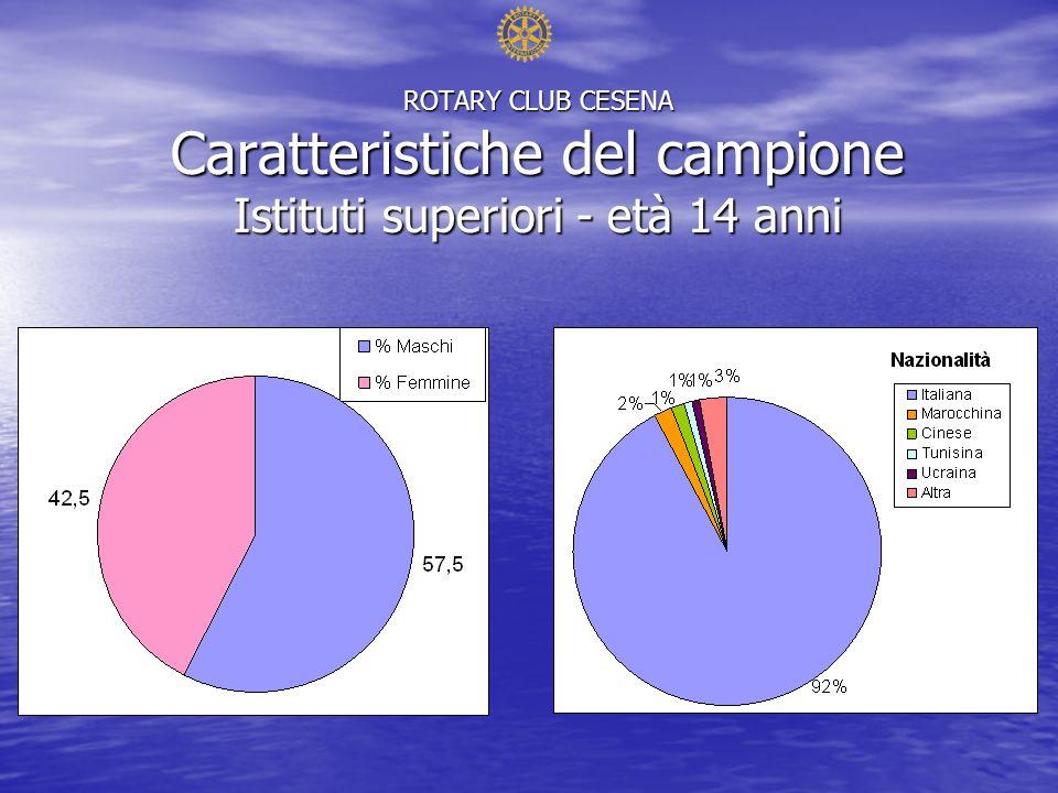 ROTARY CLUB CESENA Caratteristiche del campione Istituti superiori - età 14 anni
