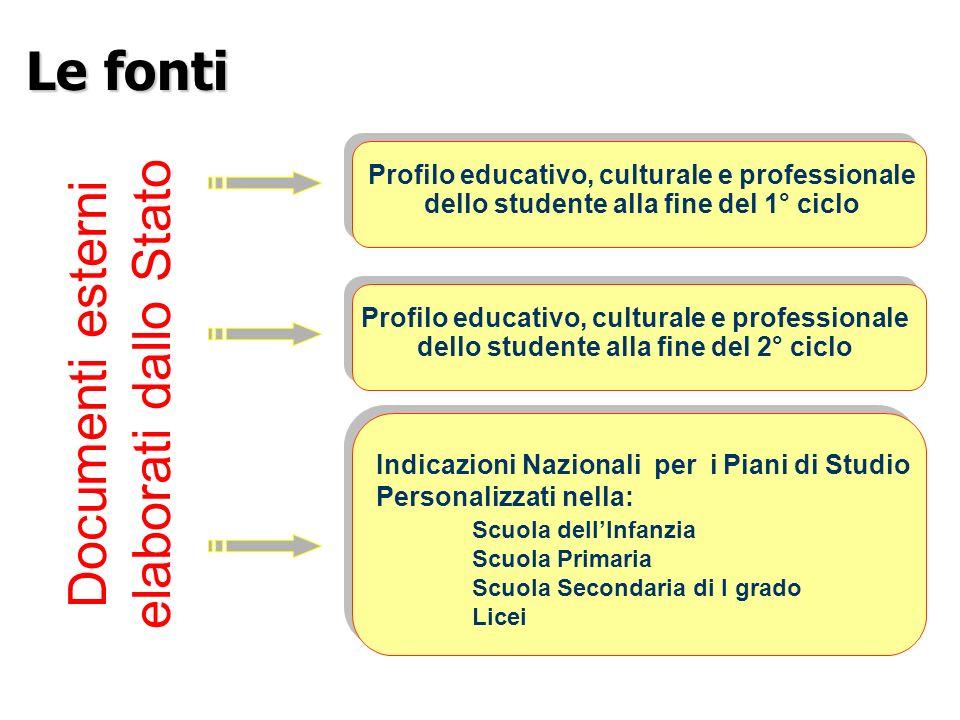 Documenti esterni elaborati dallo Stato Profilo educativo, culturale e professionale dello studente alla fine del 1° ciclo Profilo educativo, cultural