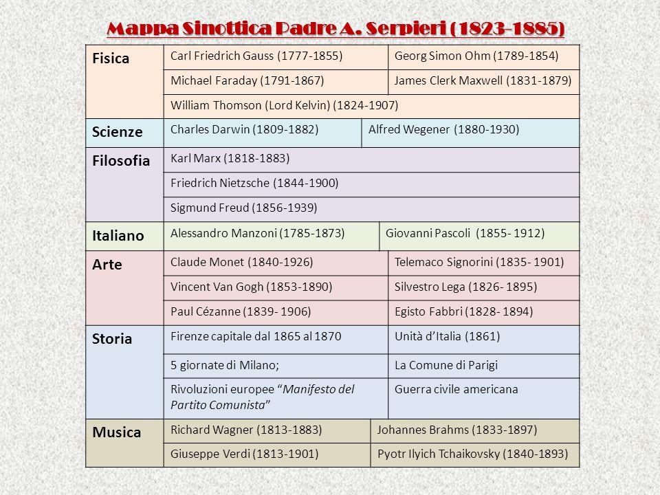 Mappa Sinottica Padre A. Serpieri (1823-1885) Fisica Carl Friedrich Gauss (1777-1855)Georg Simon Ohm (1789-1854) Michael Faraday (1791-1867)James Cler