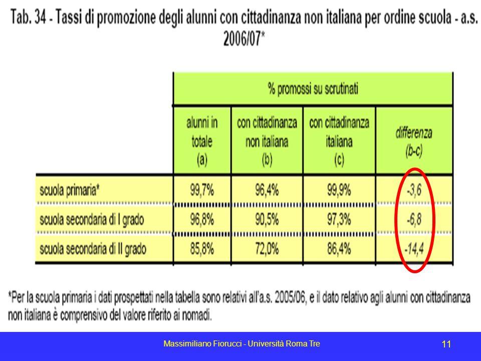 Massimiliano Fiorucci - Università Roma Tre 11 Tassi di promozione per ordine di scuola
