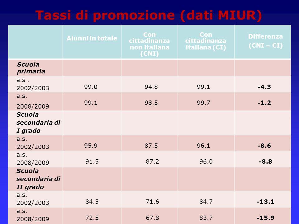 Tassi di promozione (dati MIUR) Alunni in totale Con cittadinanza non italiana (CNI) Con cittadinanza italiana (CI) Differenza (CNI – CI) Scuola prima