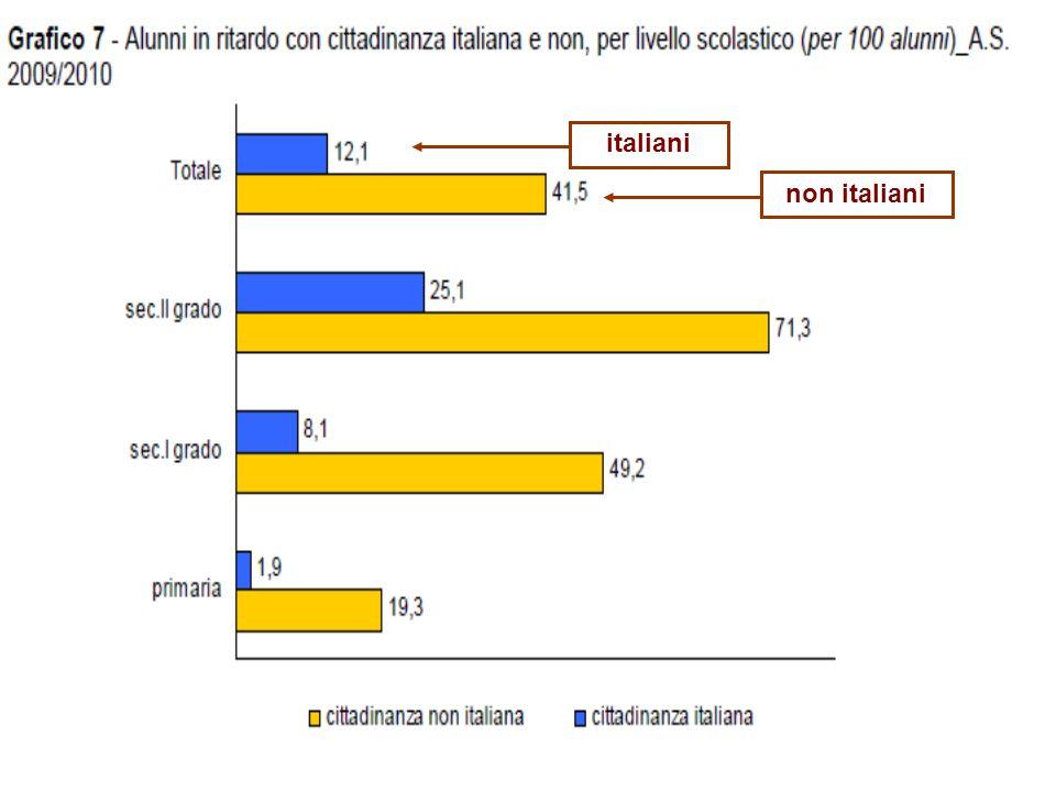 Massimiliano Fiorucci - Università Roma Tre 14 Differenze nei ritardi scolastici tra gli studenti stranieri e quelli italiani per livello scolastico i