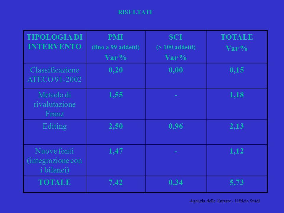 Agenzia delle Entrate - Ufficio Studi RISULTATI TIPOLOGIA DI INTERVENTO PMI (fino a 99 addetti) Var % SCI (> 100 addetti) Var % TOTALE Var % Classificazione ATECO 91-2002 0,200,000,15 Metodo di rivalutazione Franz 1,55-1,18 Editing2,500,962,13 Nuove fonti (integrazione con i bilanci) 1,47-1,12 TOTALE7,420,345,73