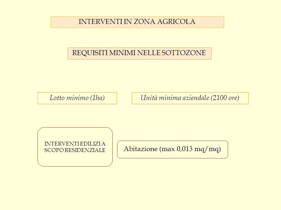 INTERVENTI IN ZONA AGRICOLA REQUISITI MINIMI NELLE SOTTOZONE Lotto minimo (1ha)Unità minima aziendale (2100 ore) Abitazione (max 0,013 mq/mq) INTERVEN