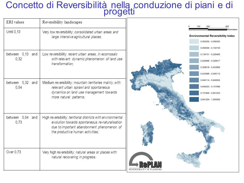 Concetto di Reversibilità nella conduzione di piani e di progetti ERI valuesReversibility landscapes Until 0,13Very low reversibility: consolidated ur