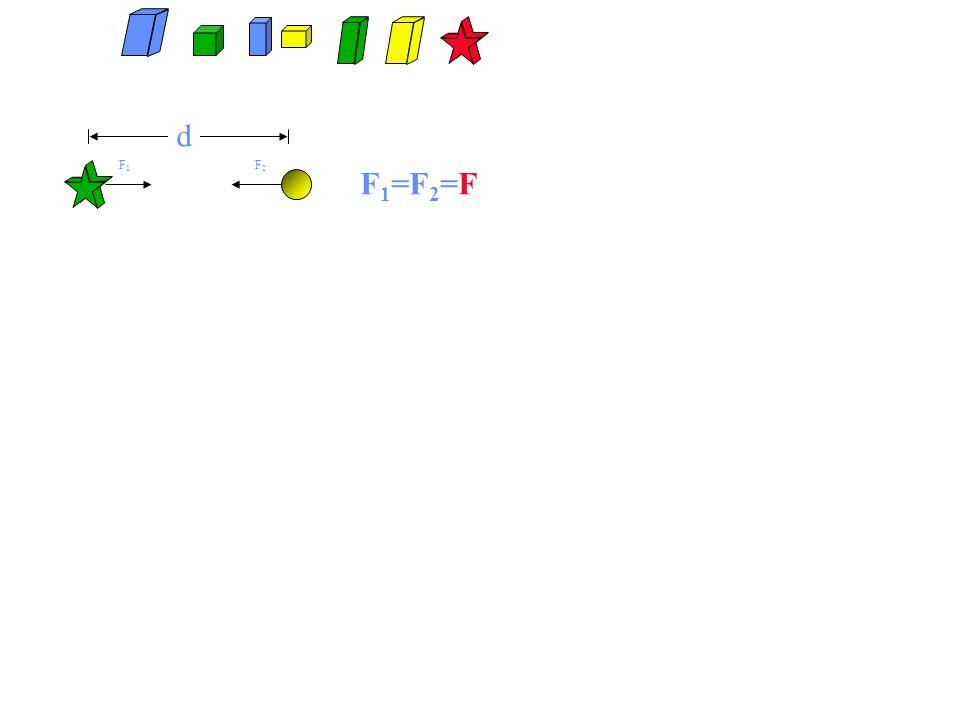 d F1F1 F2F2 F 1 =F 2 =F