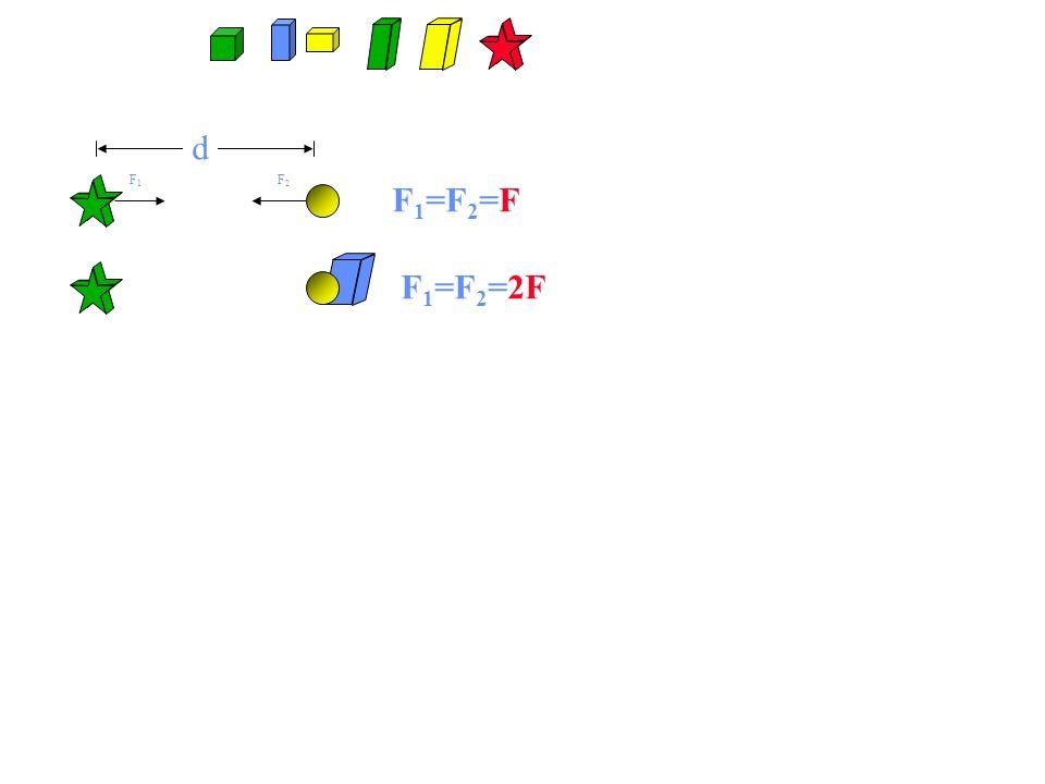 d F1F1 F2F2 F 1 =F 2 =2F