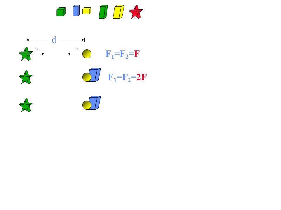 d F 1 =F 2 =F F1F1 F2F2 F 1 =F 2 =2F