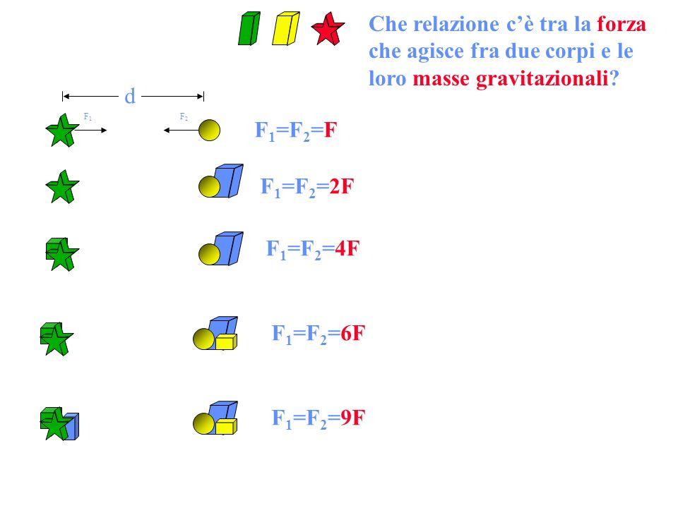 d F 1 =F 2 =F F1F1 F2F2 F 1 =F 2 =2F F 1 =F 2 =4F F 1 =F 2 =6F F 1 =F 2 =9F Che relazione cè tra la forza che agisce fra due corpi e le loro masse gravitazionali?