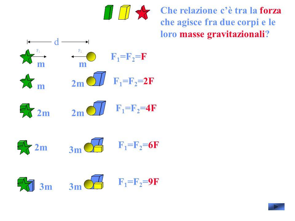 d F 1 =F 2 =F F1F1 F2F2 F 1 =F 2 =2F F 1 =F 2 =4F F 1 =F 2 =6F F 1 =F 2 =9F Che relazione cè tra la forza che agisce fra due corpi e le loro masse gravitazionali.